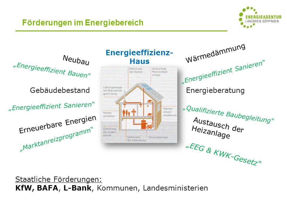 Förderungen im Energiebereich