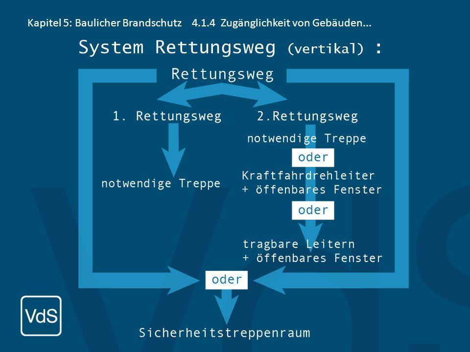 System Rettungsweg (vertikal) :