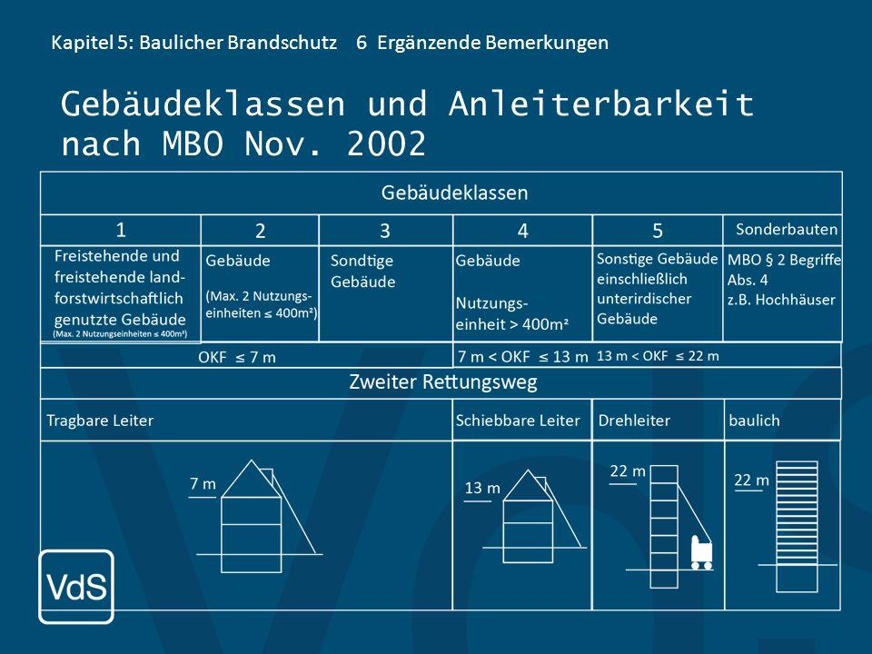 Gebäudeklassen und Anleiterbarkeit nach MBO Nov. 2002