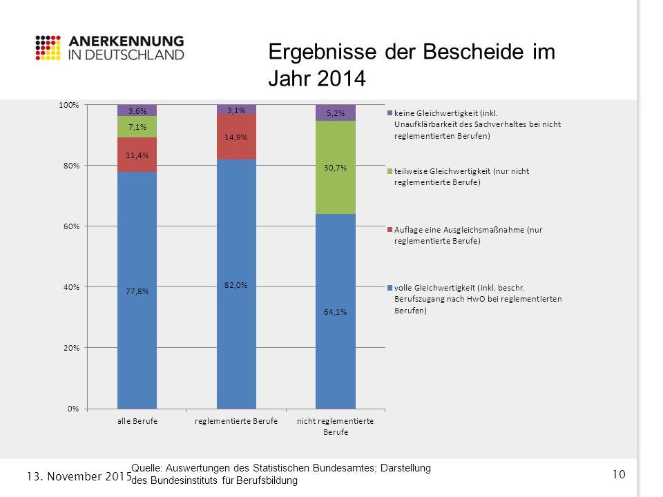 Ergebnisse der Bescheide im Jahr 2014