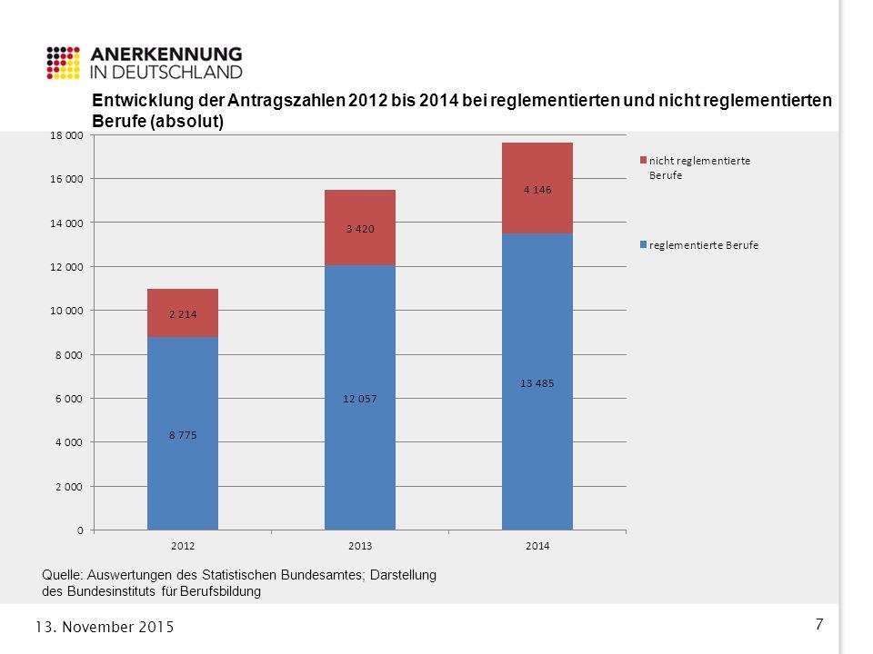 Entwicklung der Antragszahlen 2012 bis 2014 bei reglementierten und nicht reglementierten Berufe (absolut)