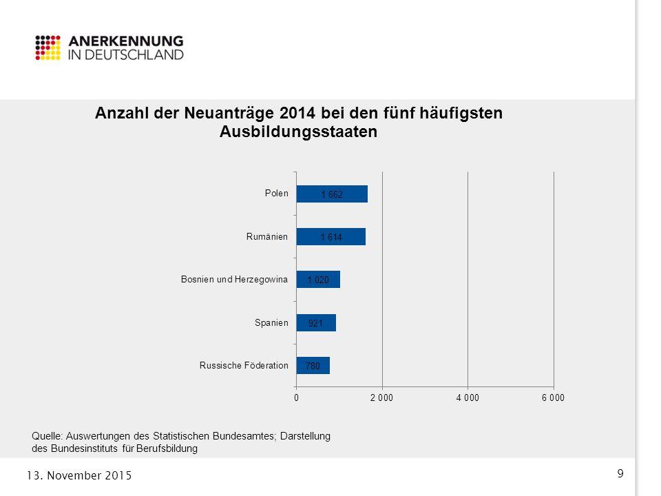 Quelle: Auswertungen des Statistischen Bundesamtes; Darstellung des Bundesinstituts für Berufsbildung