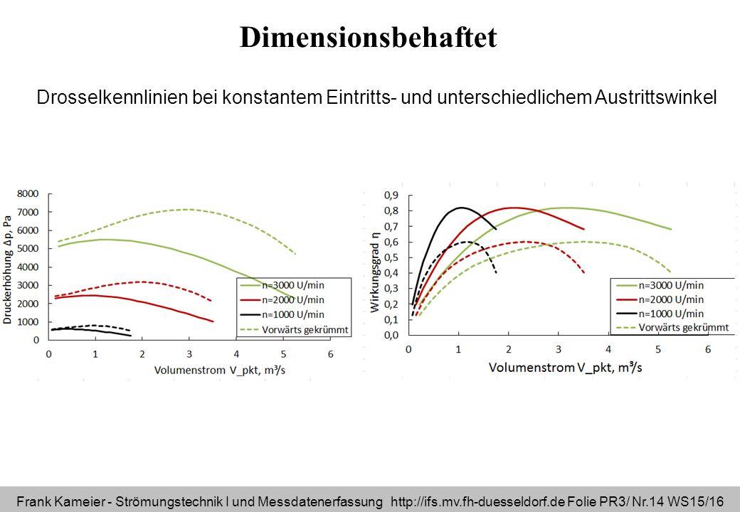 Dimensionsbehaftet Drosselkennlinien bei konstantem Eintritts- und unterschiedlichem Austrittswinkel.