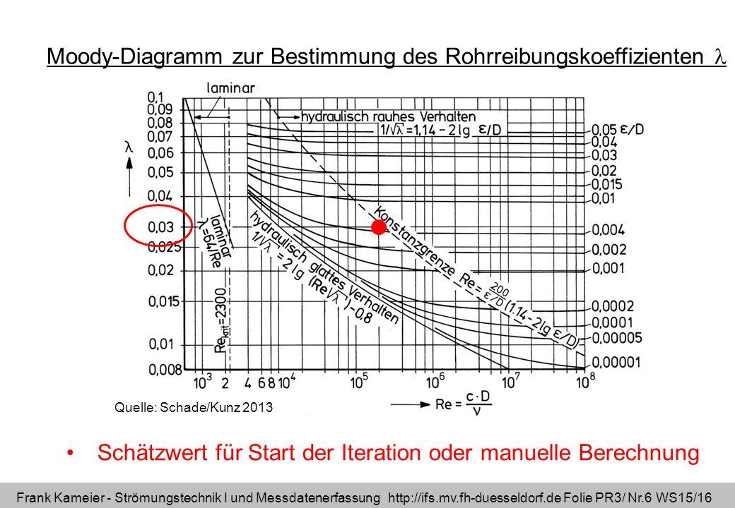 Moody-Diagramm zur Bestimmung des Rohrreibungskoeffizienten 