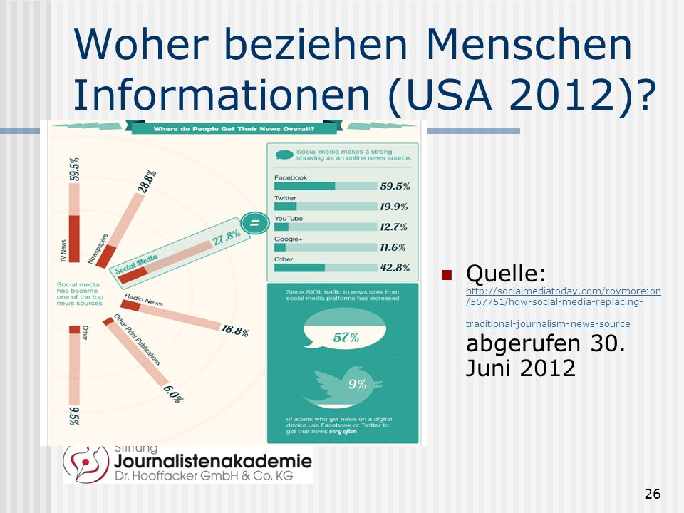 Woher beziehen Menschen Informationen (USA 2012)