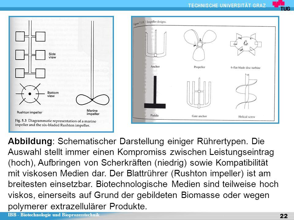 Abbildung: Schematischer Darstellung einiger Rührertypen