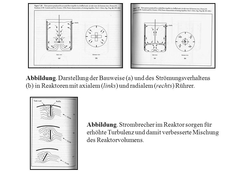 Abbildung. Darstellung der Bauweise (a) und des Strömungsverhaltens (b) in Reaktoren mit axialem (links) und radialem (rechts) Rührer.