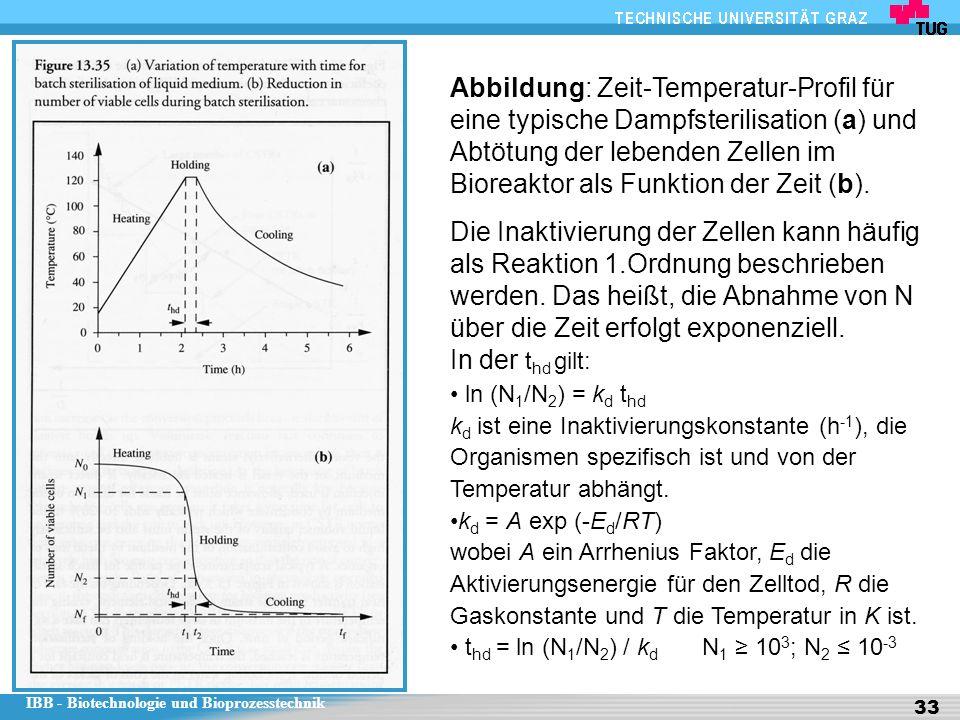 Abbildung: Zeit-Temperatur-Profil für eine typische Dampfsterilisation (a) und Abtötung der lebenden Zellen im Bioreaktor als Funktion der Zeit (b).