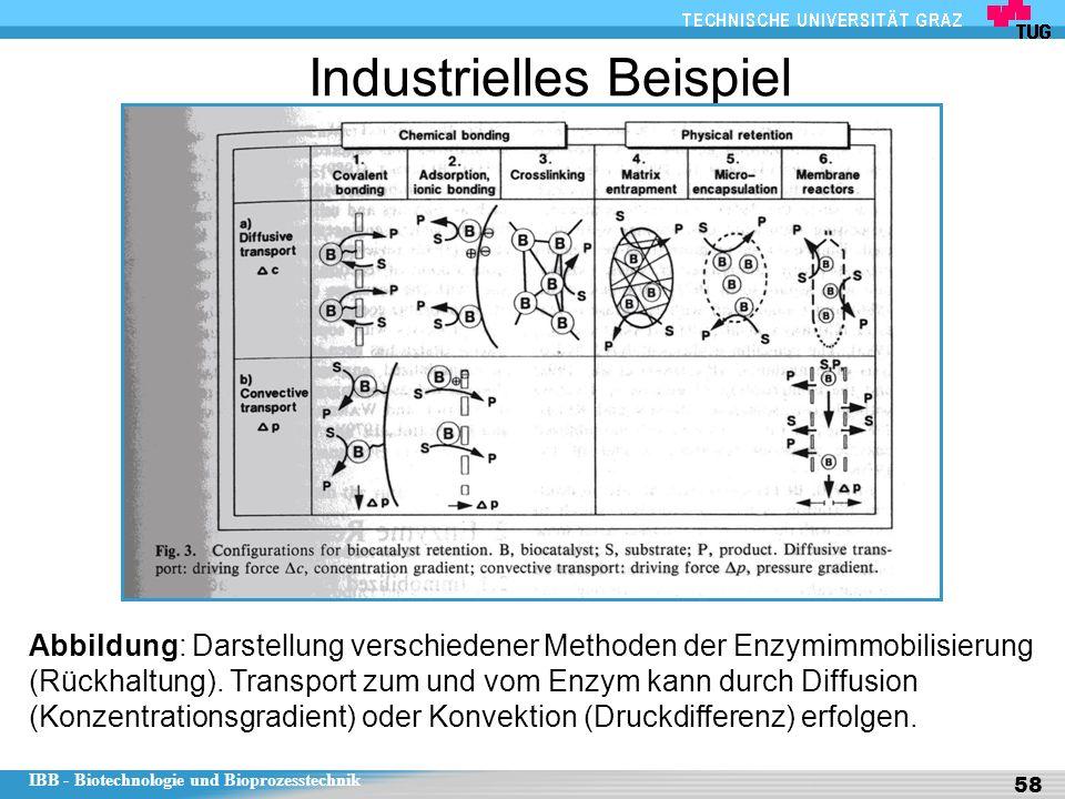 Industrielles Beispiel