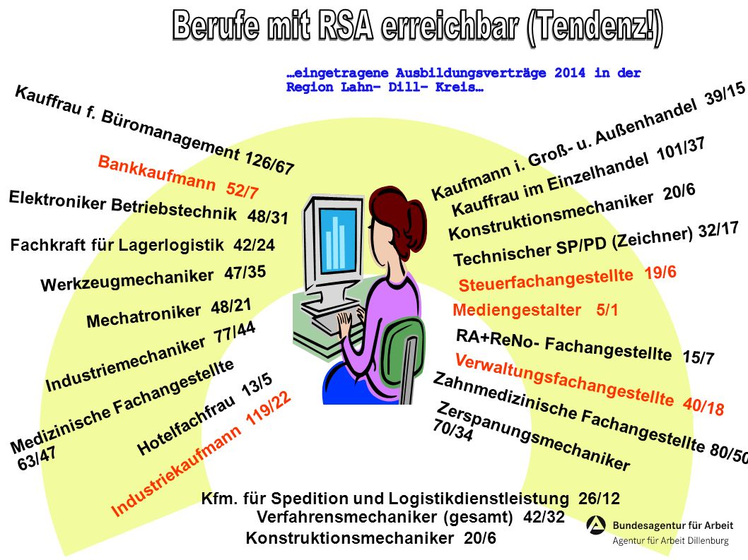 Berufe mit RSA erreichbar (Tendenz!)