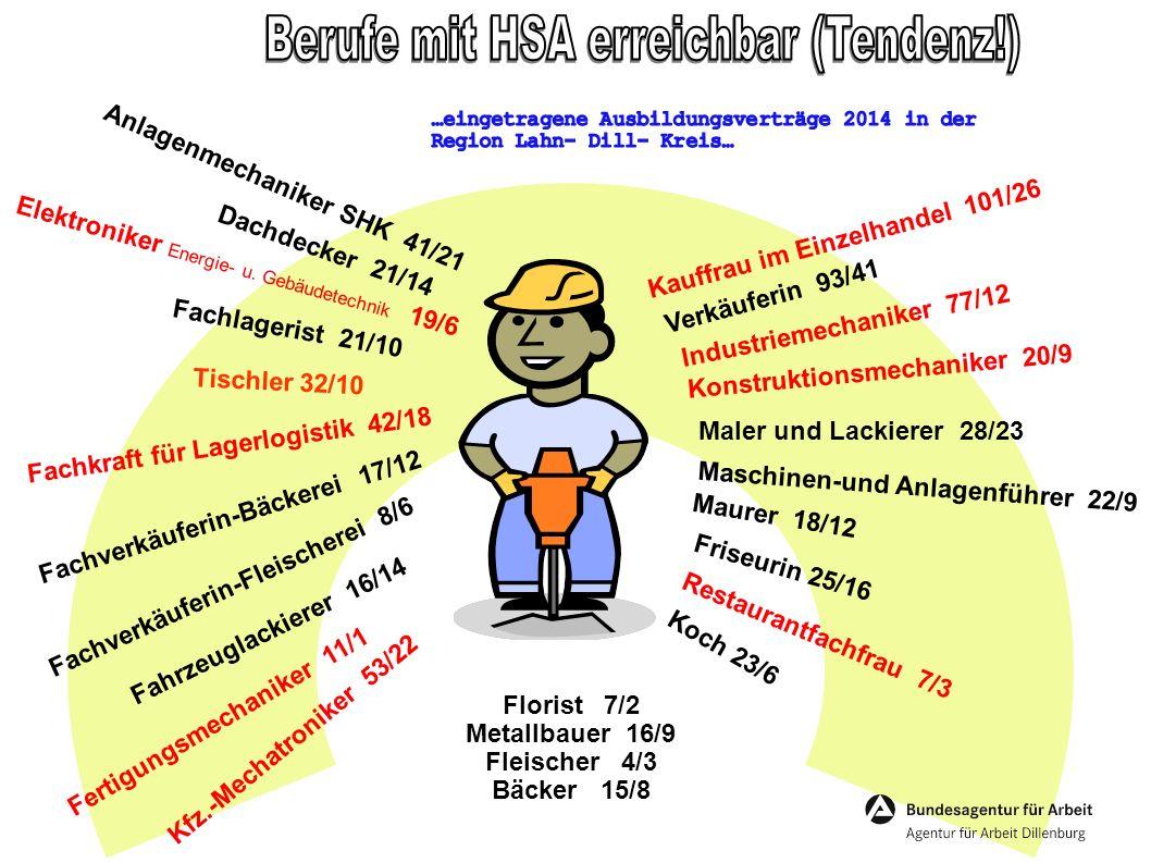 Berufe mit HSA erreichbar (Tendenz!)