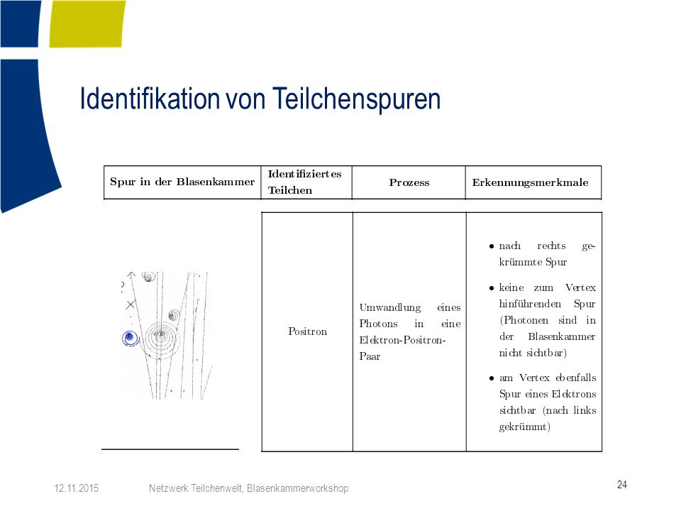 Identifikation von Teilchenspuren