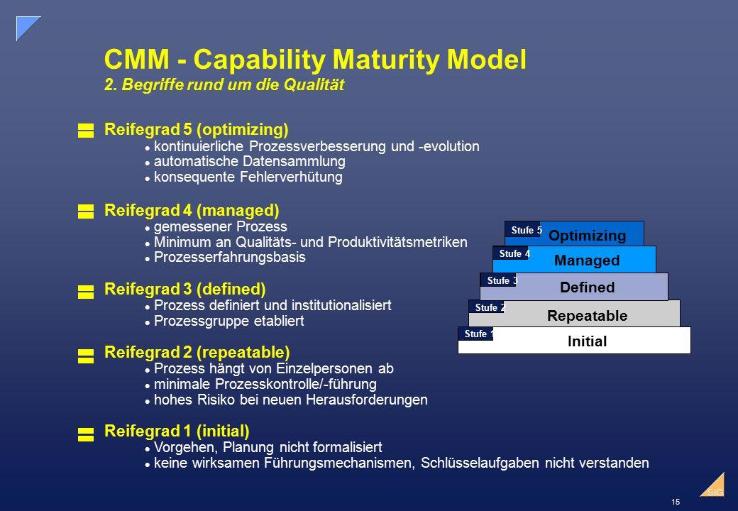 CMM - Capability Maturity Model 2. Begriffe rund um die Qualität