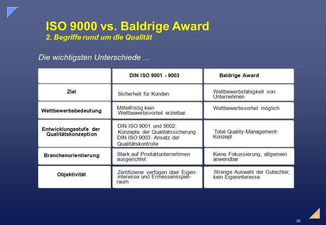 ISO 9000 vs. Baldrige Award 2. Begriffe rund um die Qualität