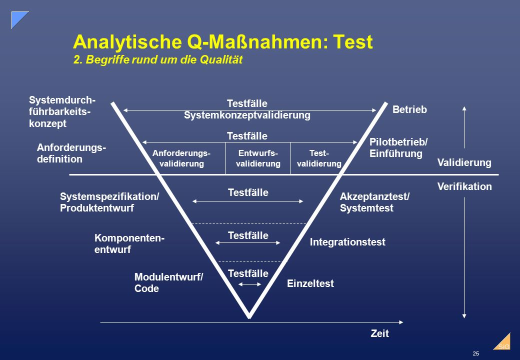 Analytische Q-Maßnahmen: Test 2. Begriffe rund um die Qualität