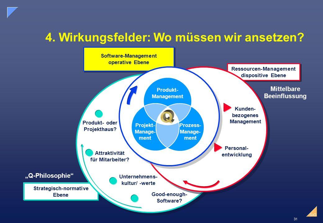 4. Wirkungsfelder: Wo müssen wir ansetzen