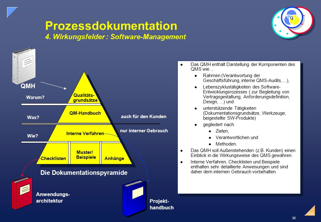Prozessdokumentation 4. Wirkungsfelder : Software-Management