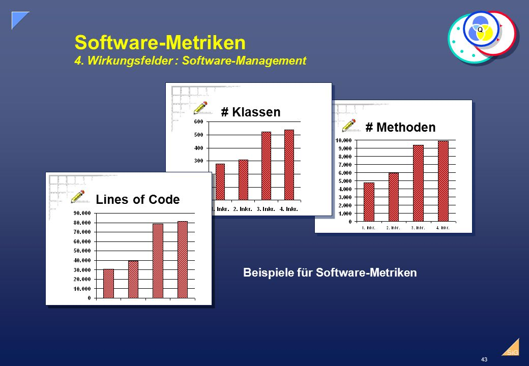 Software-Metriken 4. Wirkungsfelder : Software-Management