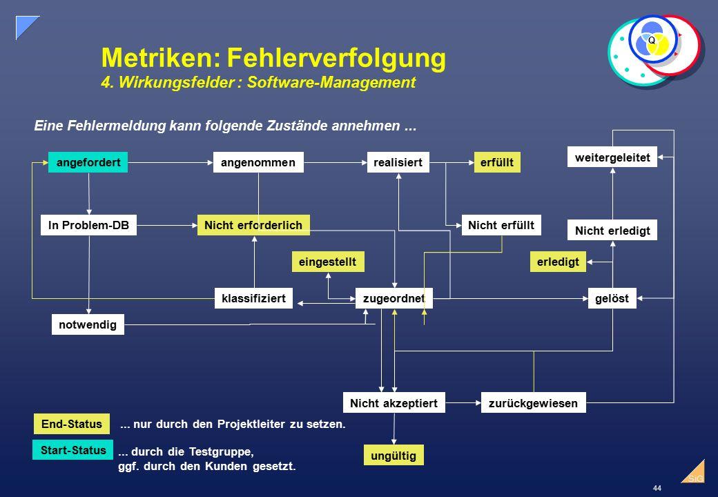 Metriken: Fehlerverfolgung 4. Wirkungsfelder : Software-Management
