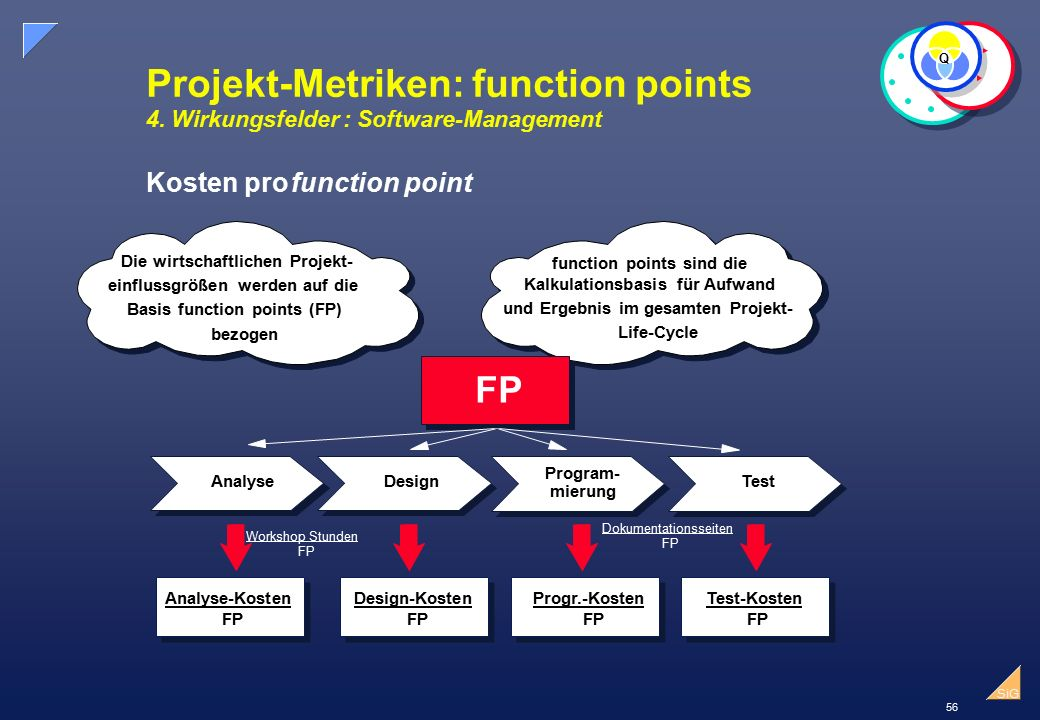 Q Projekt-Metriken: function points 4. Wirkungsfelder : Software-Management. Kosten pro. function point.