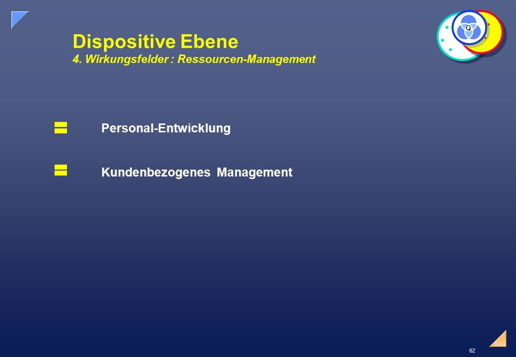 Dispositive Ebene 4. Wirkungsfelder : Ressourcen-Management