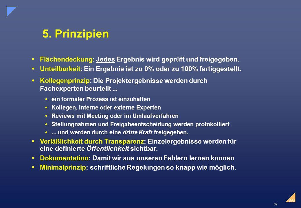 5. Prinzipien Flächendeckung: Jedes Ergebnis wird geprüft und freigegeben. Unteilbarkeit: Ein Ergebnis ist zu 0% oder zu 100% fertiggestellt.