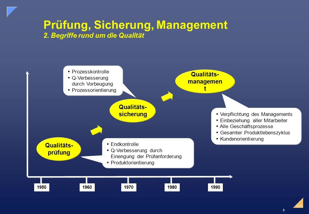 Prüfung, Sicherung, Management 2. Begriffe rund um die Qualität