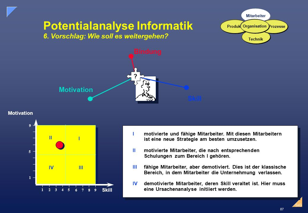 Potentialanalyse Informatik 6. Vorschlag: Wie soll es weitergehen