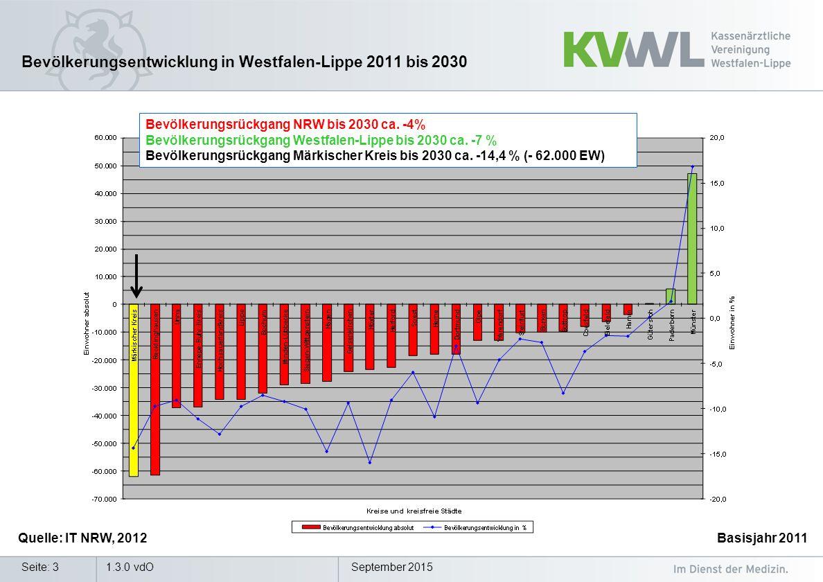 Bevölkerungsentwicklung in Westfalen-Lippe 2011 bis 2030