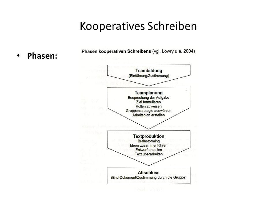 Kooperatives Schreiben
