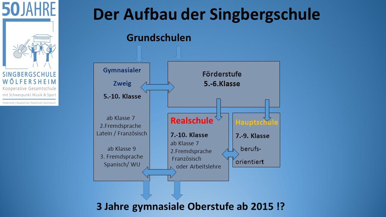 Der Aufbau der Singbergschule