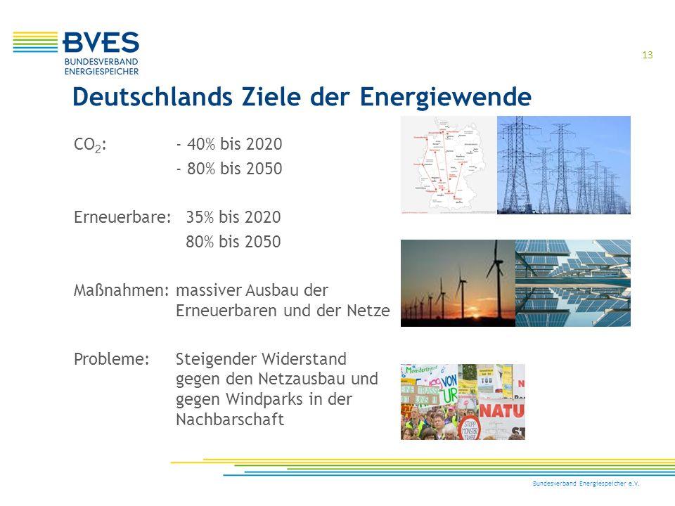 Deutschlands Ziele der Energiewende