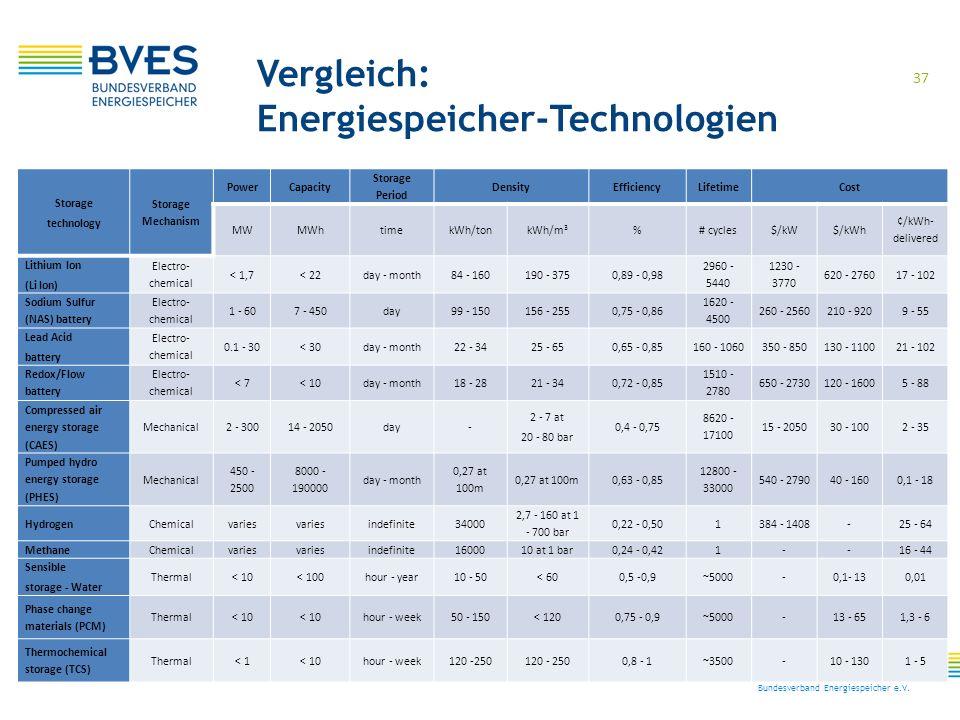 Energiespeicher-Technologien