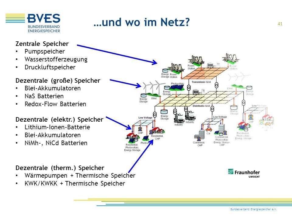 …und wo im Netz Zentrale Speicher Pumpspeicher Wasserstofferzeugung