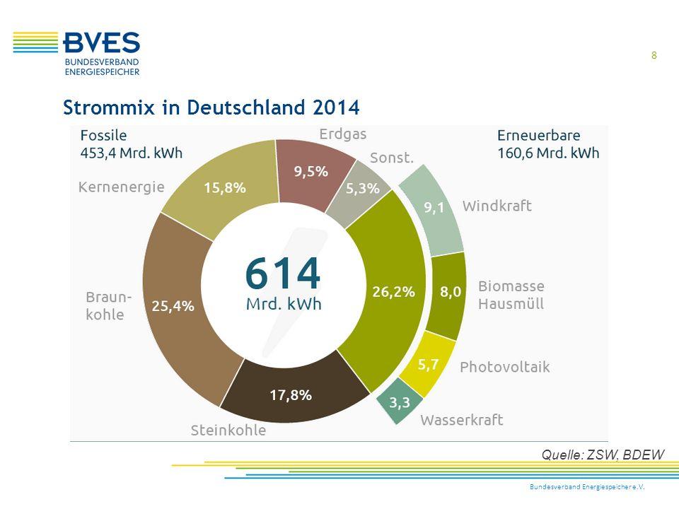 Strommix in Deutschland 2014
