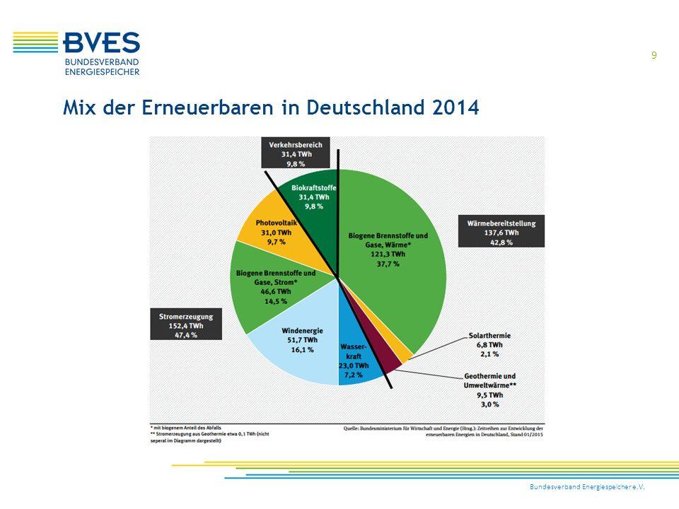 Mix der Erneuerbaren in Deutschland 2014