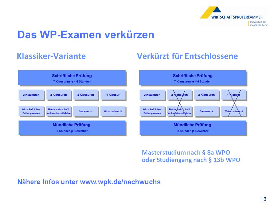Das WP-Examen verkürzen