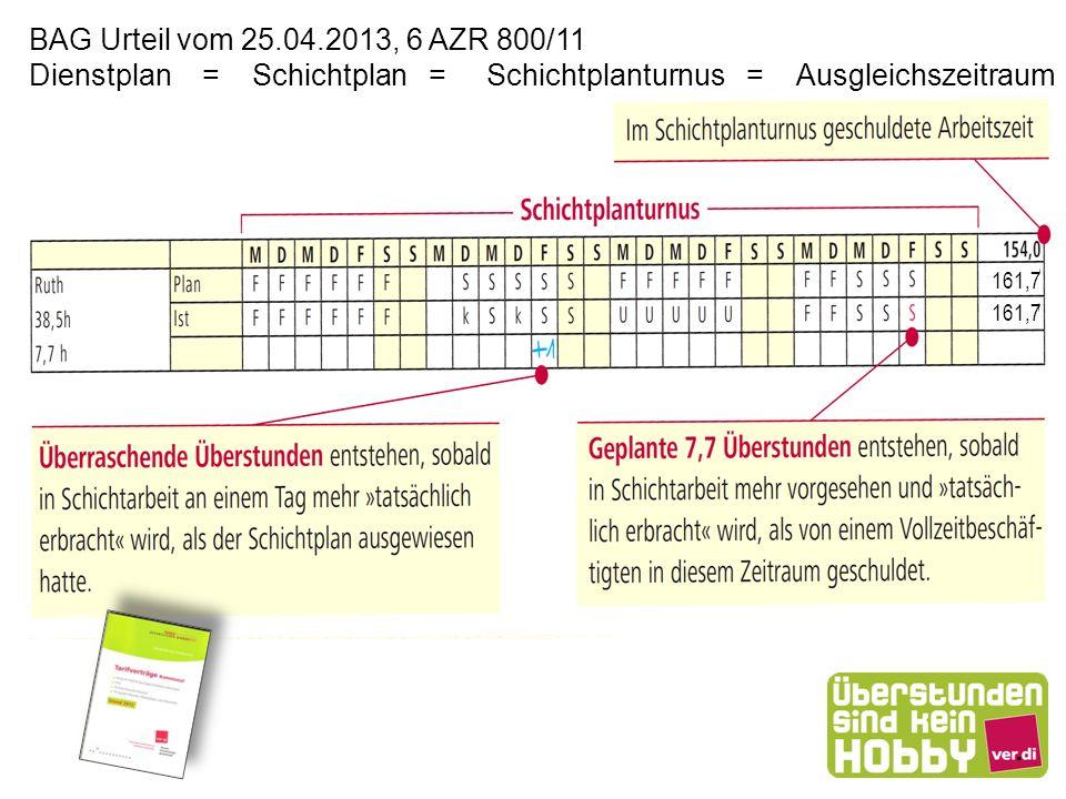 Dienstplan = Schichtplan = Schichtplanturnus = Ausgleichszeitraum