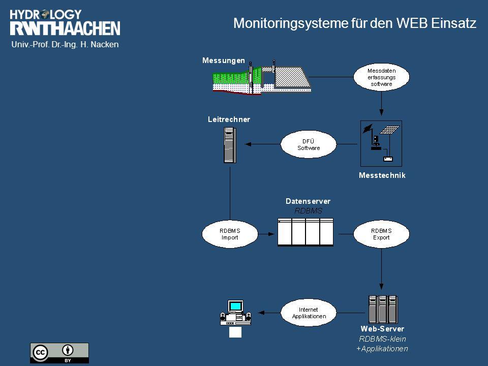 Monitoringsysteme für den WEB Einsatz