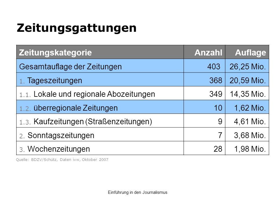 Zeitungsgattungen Zeitungskategorie Anzahl Auflage