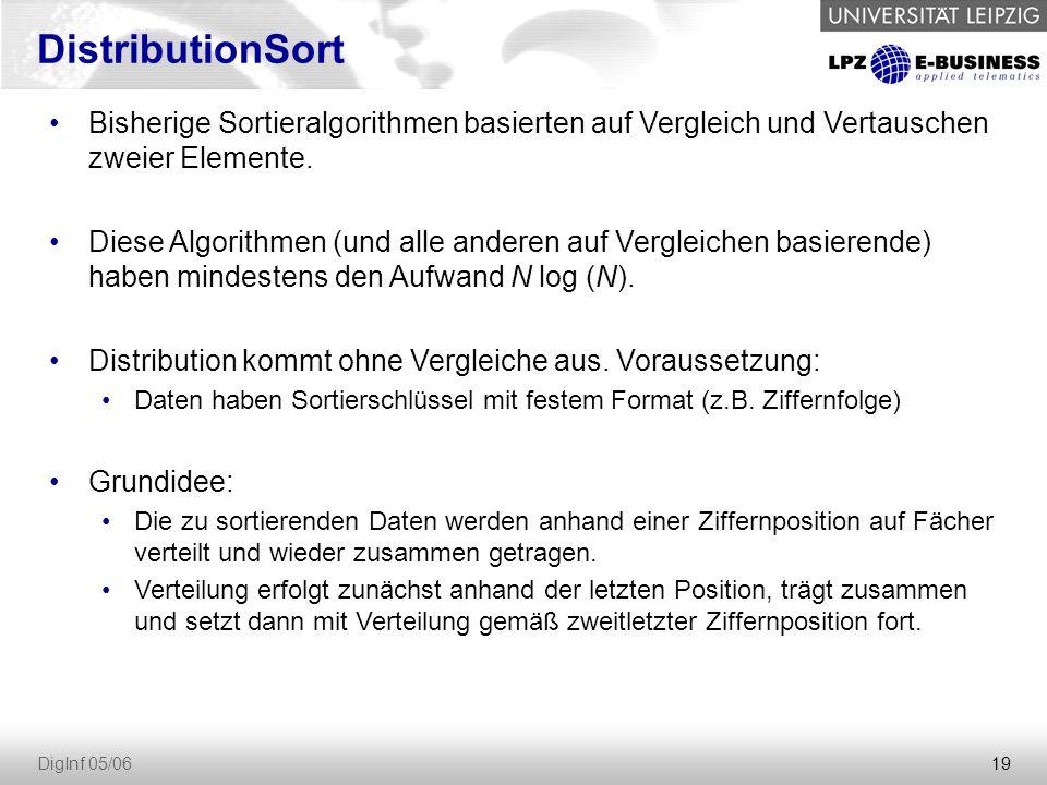 DistributionSort Bisherige Sortieralgorithmen basierten auf Vergleich und Vertauschen zweier Elemente.
