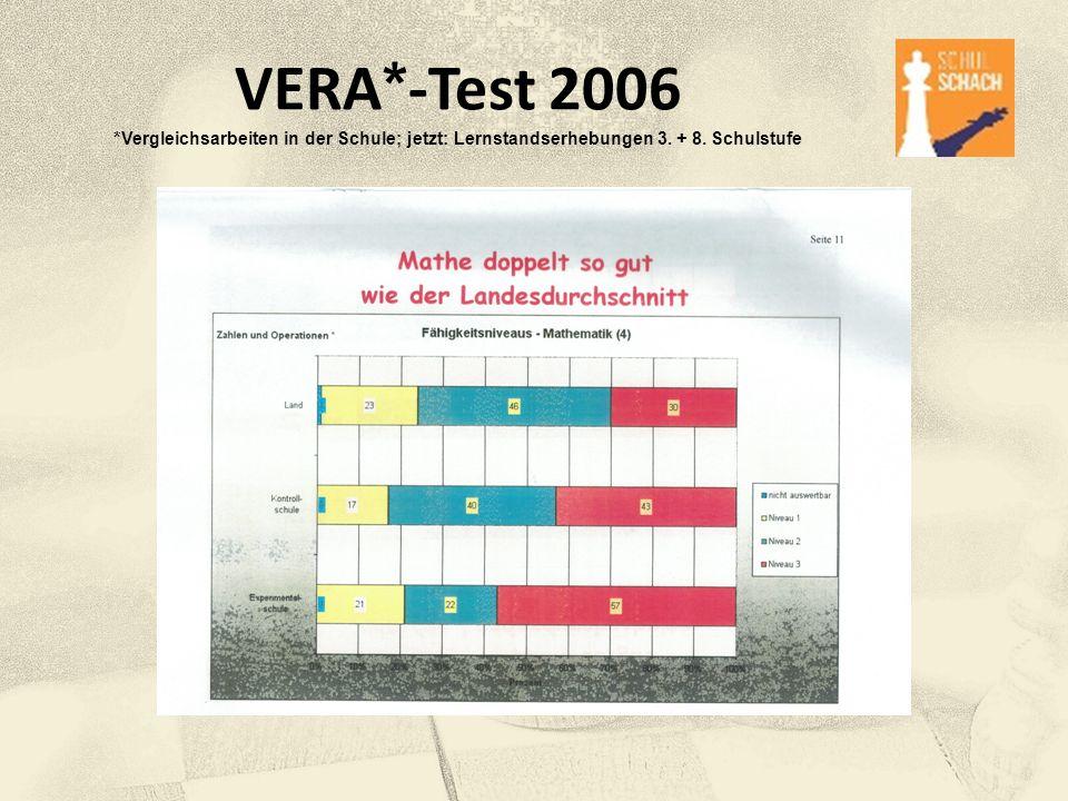 VERA*-Test 2006 *Vergleichsarbeiten in der Schule; jetzt: Lernstandserhebungen 3. + 8. Schulstufe