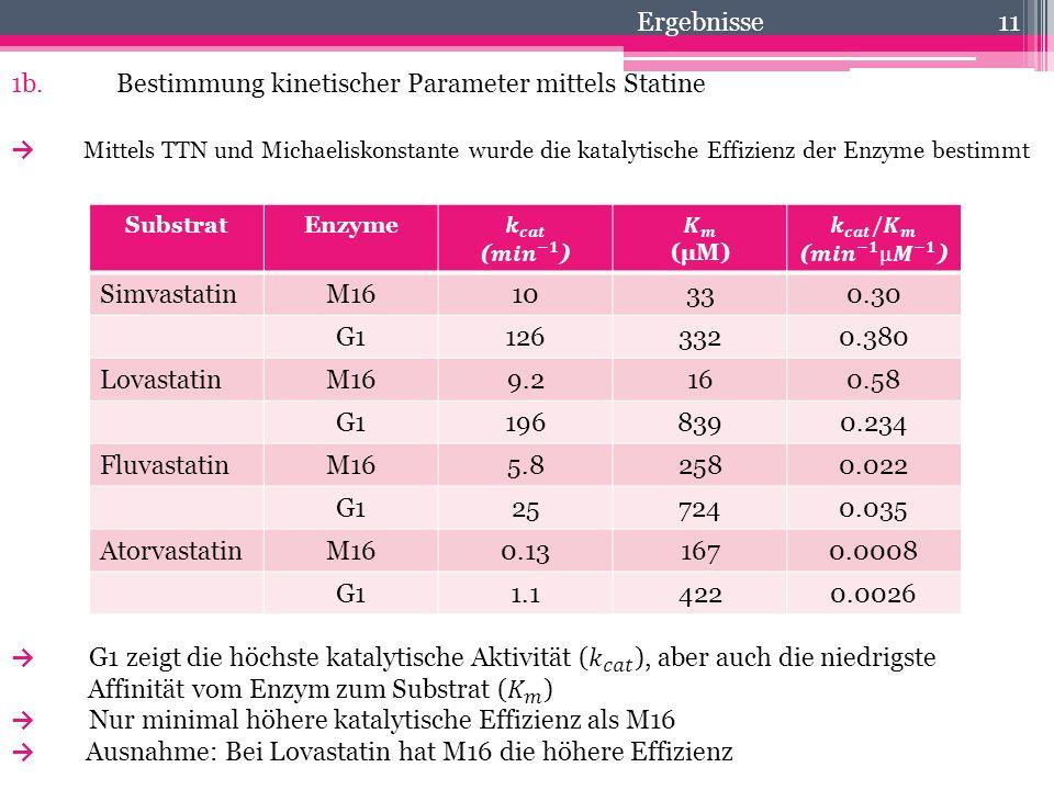 1b. Bestimmung kinetischer Parameter mittels Statine