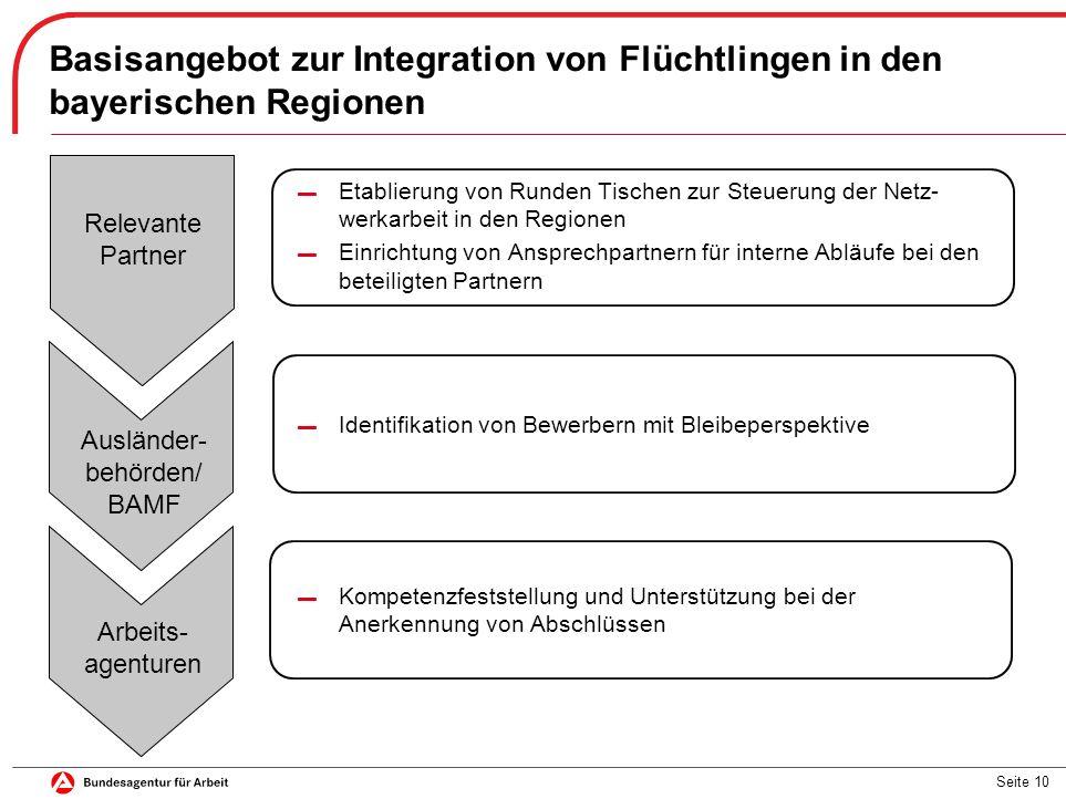 Basisangebot zur Integration von Flüchtlingen in den bayerischen Regionen