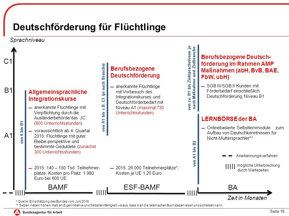 Deutschförderung für Flüchtlinge