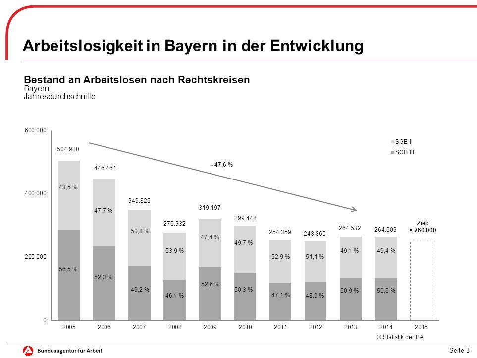 Arbeitslosigkeit in Bayern in der Entwicklung