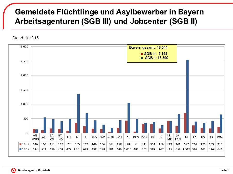 Gemeldete Flüchtlinge und Asylbewerber in Bayern
