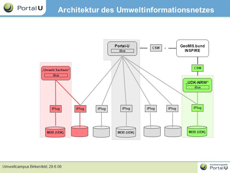 Architektur des Umweltinformationsnetzes