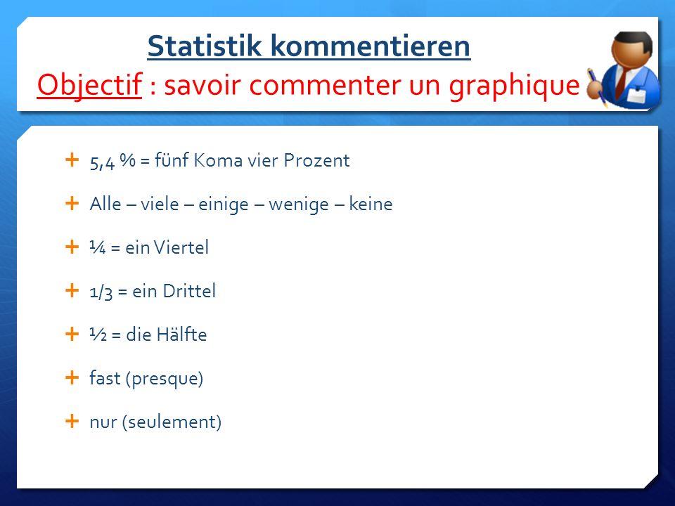 Statistik kommentieren Objectif : savoir commenter un graphique