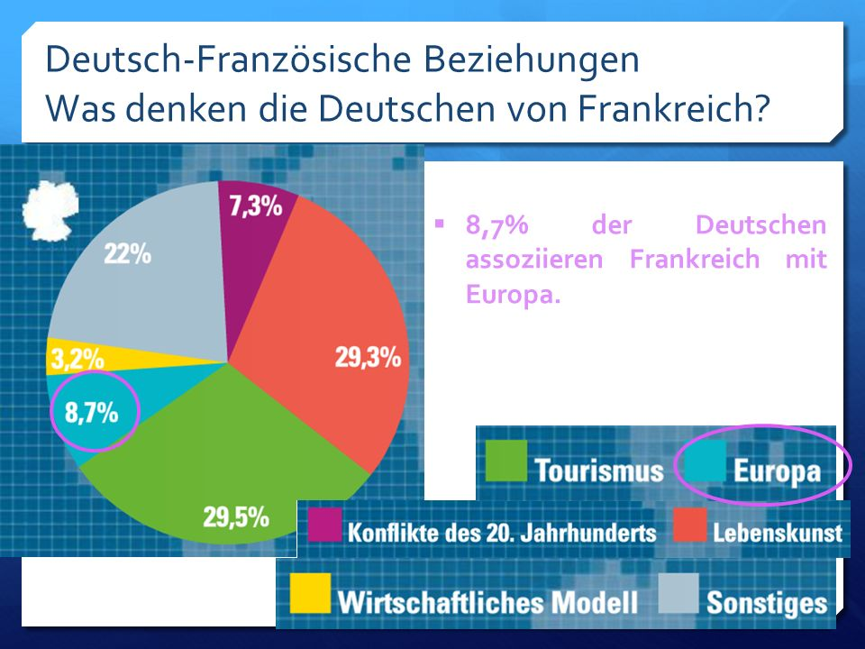 Deutsch-Französische Beziehungen Was denken die Deutschen von Frankreich